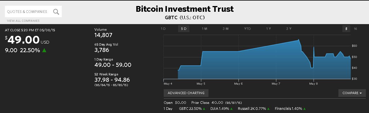 CriptoNoticias Bitcoin Investment Trust