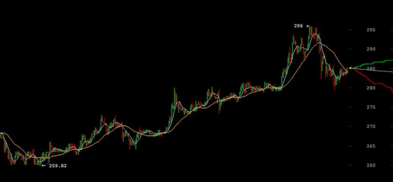 Precio Bitcoin Sube a 296$