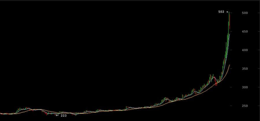 Bitcoin cotiza en 500$ Noviembre