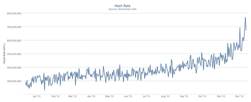 Subida del hashrate de Bitcoin 770 PHs