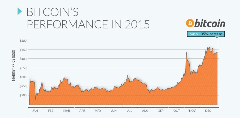 CriptoNoticias Bitcoin Mejor Moneda 2015 Infografía