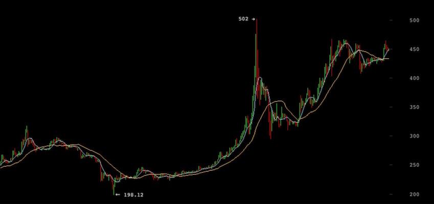 Bitcoin China Precio Nasdaq