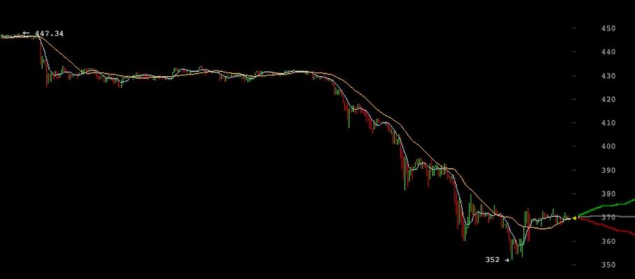 Precio Bitcoin Mike Hearn