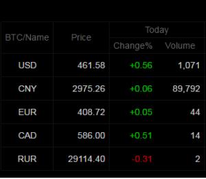 precio, bitcoin, BTC,Dolar