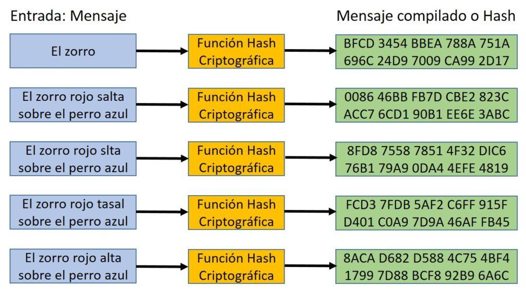Ejemplo Aplicación Hash