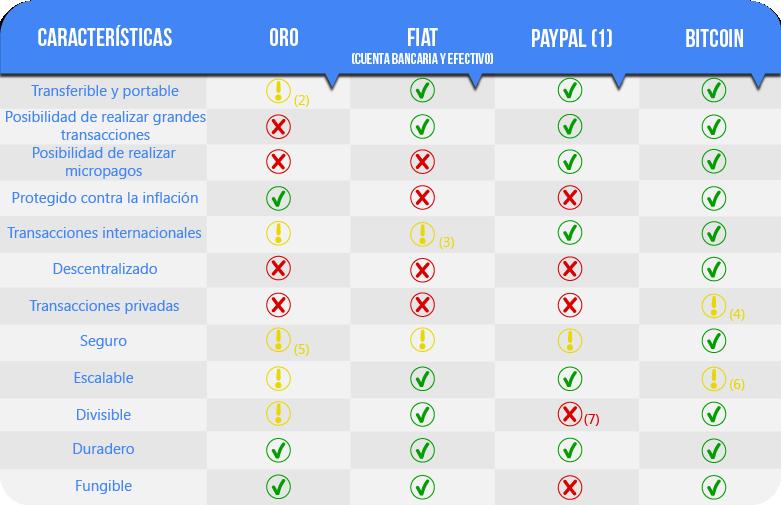Tabla comparativa de Bitcoin con otras monedas y métodos de pago