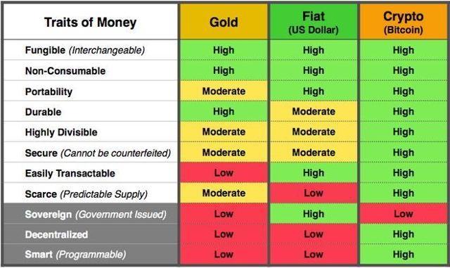Bitcoin Comparacion Oro Dinero Dugcampbell