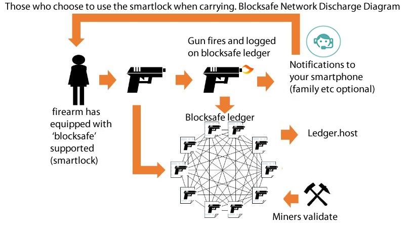 Blocksafe Funcionamiento