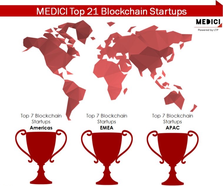 Medici Blockchain Empresas Bitcoin