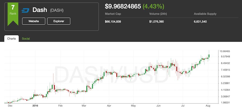 DASH moneda digital cotizacion