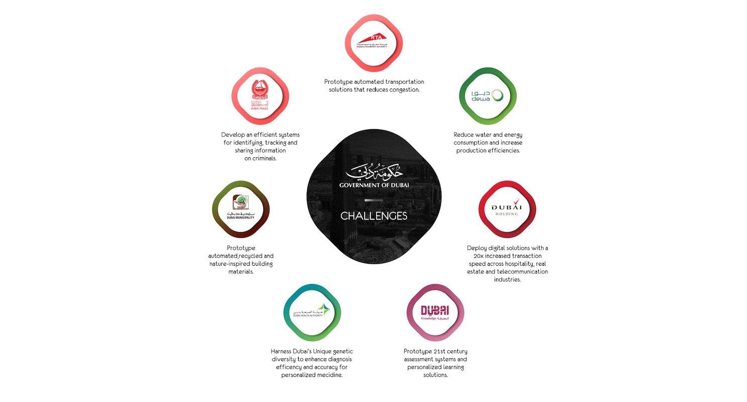 Dubai Blockchain Startup Tecnologia