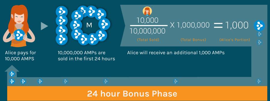 synereo bonus ico