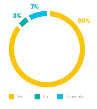 grafico-encuesta-accenture