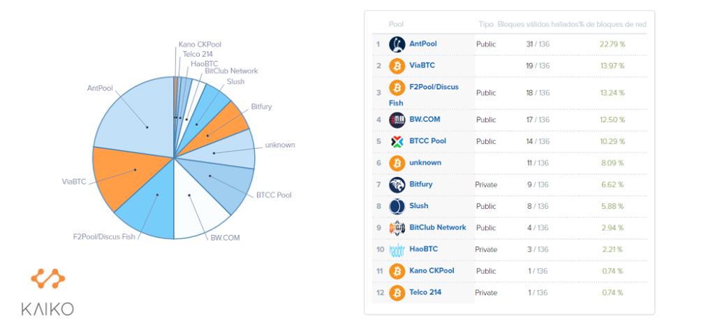 grupos-mineria-bitcoins