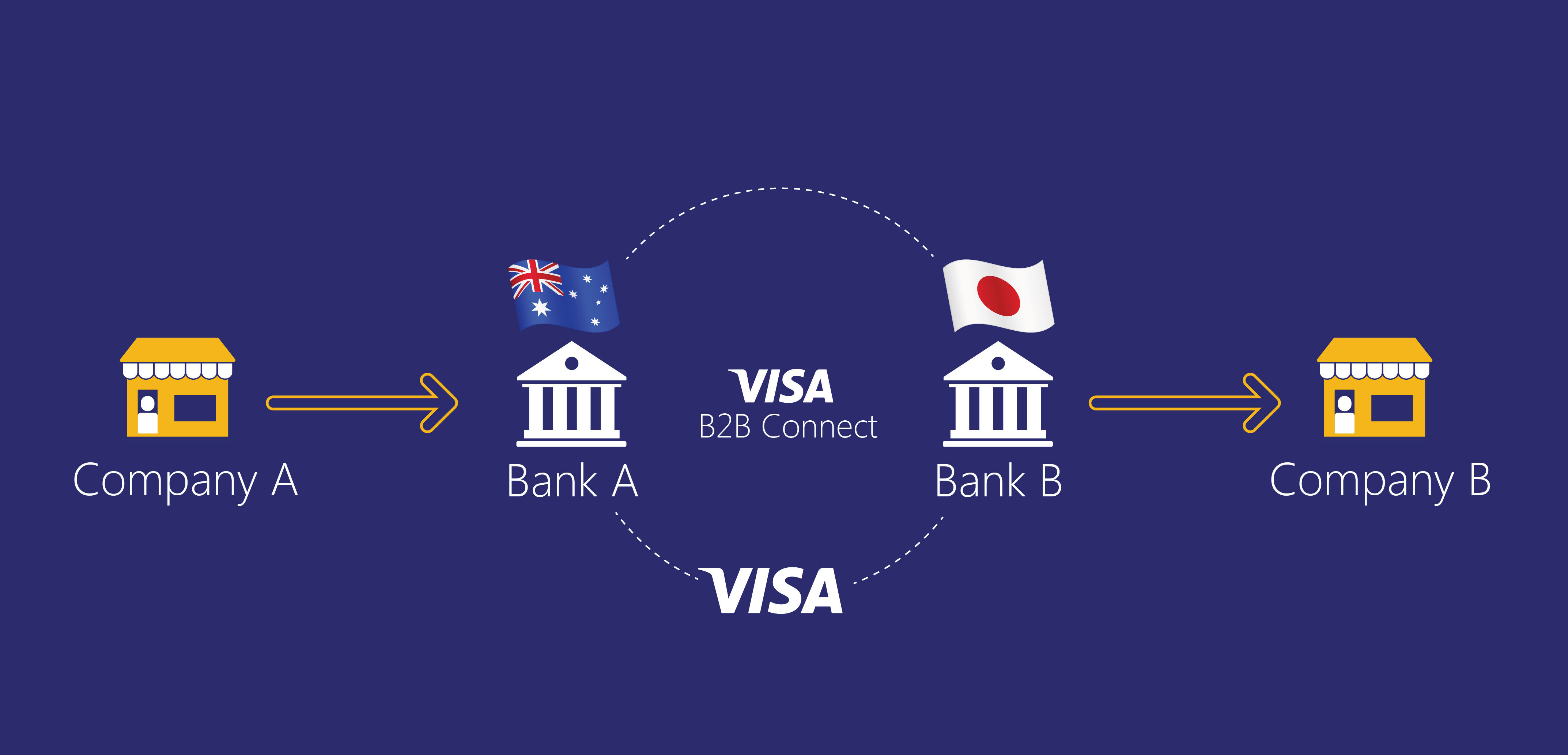 Resultado de imagen para Visa b2b connect
