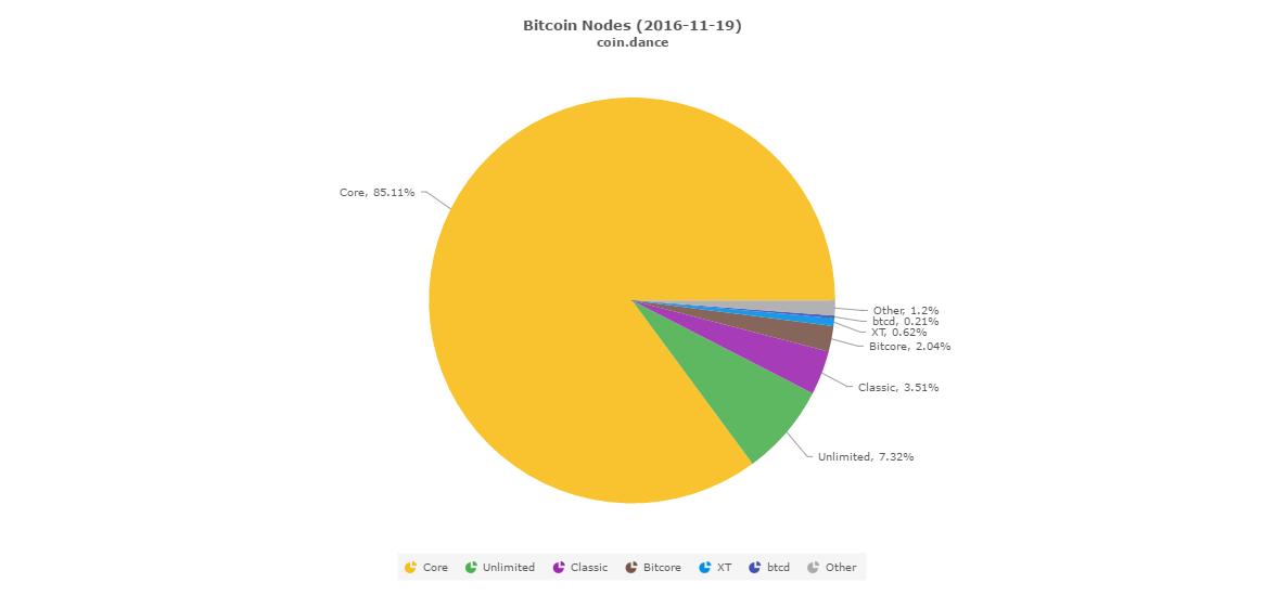 nodos bitcoin noviembre 2016