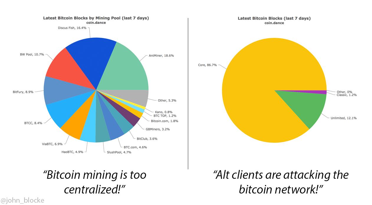 Bitcoin Mining Pools Comisiones