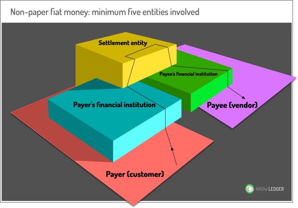 Fiat Blockchain Sistema Bancario