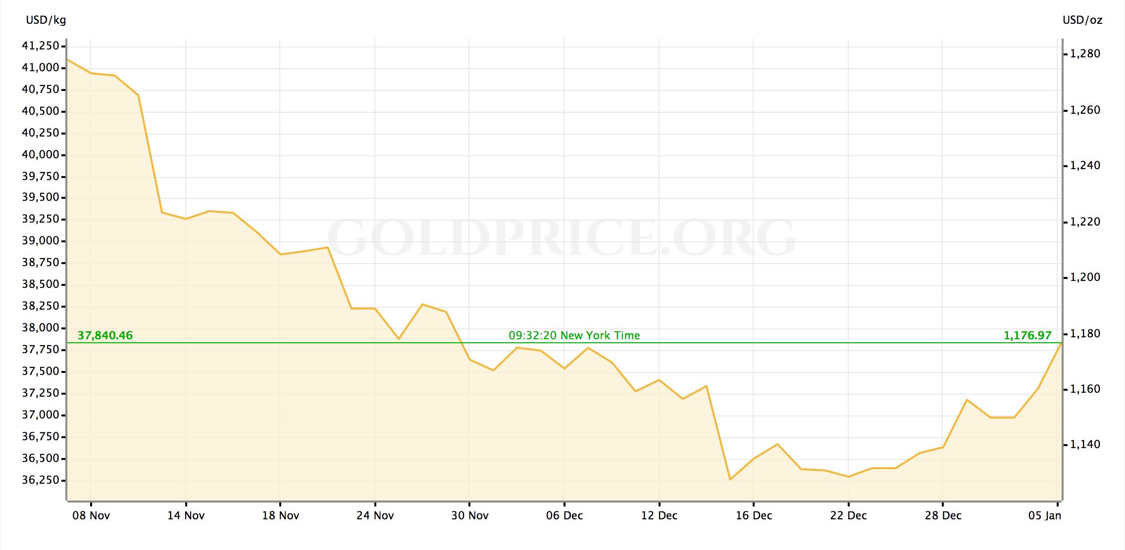 Precio Onza Oro Bitcoin