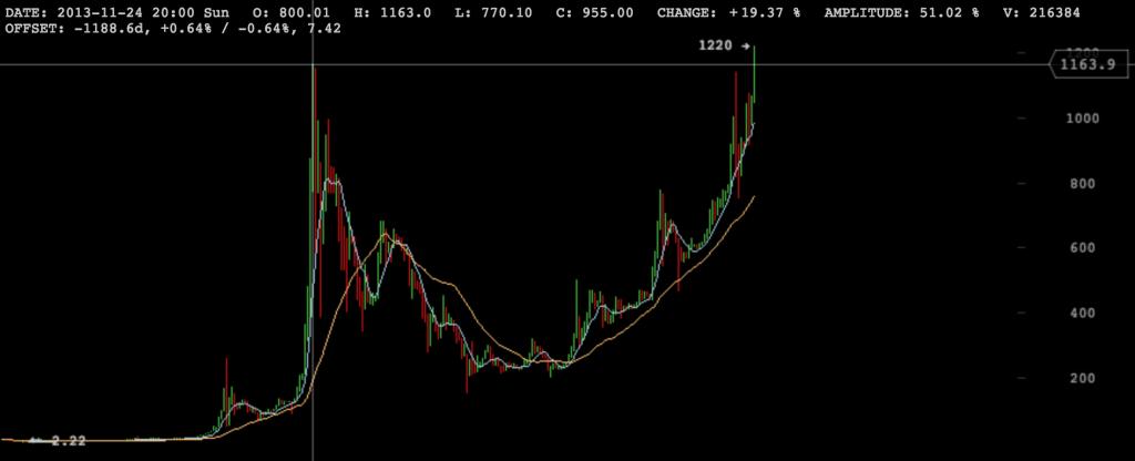 Bitcoin Maximo Precio 1200
