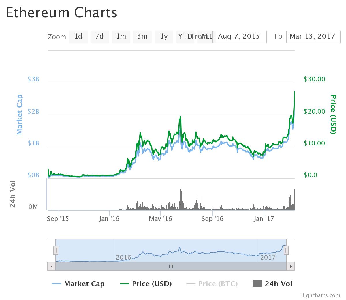 ethereum, dash, bitcoin, criptomonedas, alza, mercados, precio, valor
