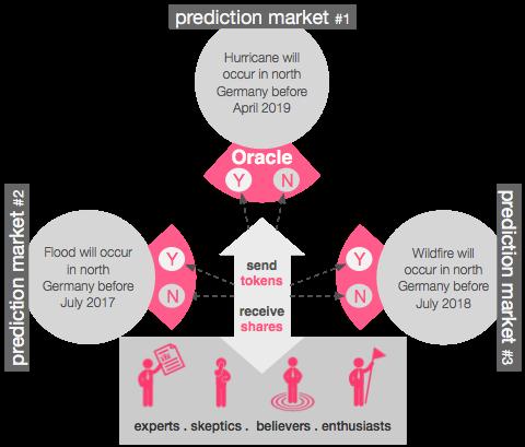 Mercado predictivos de Æternity. Imagen realizada por Dan Verowski