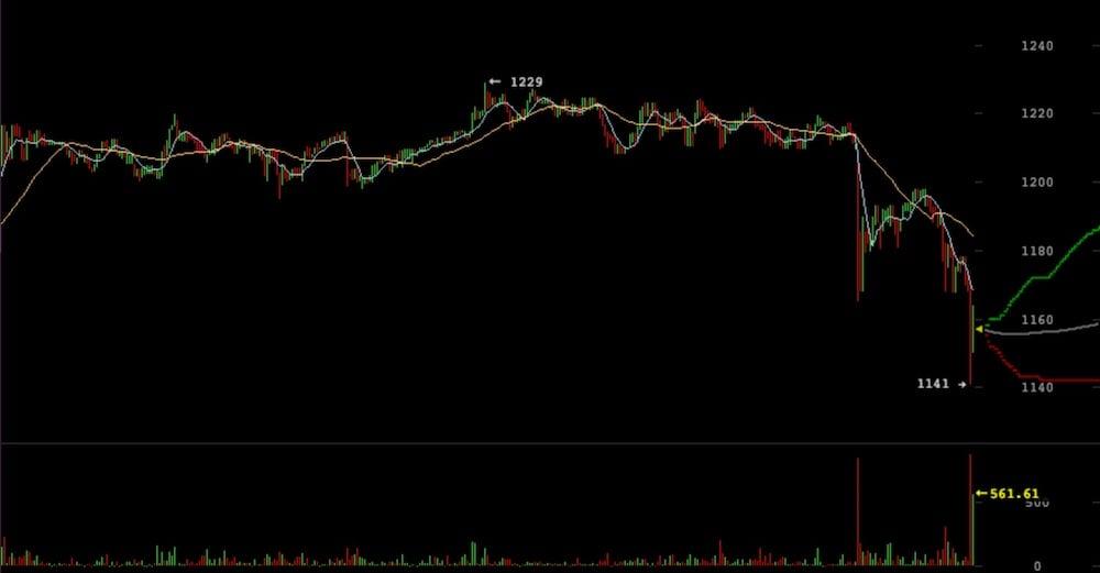 Bitcoin Criptomoneda Precio