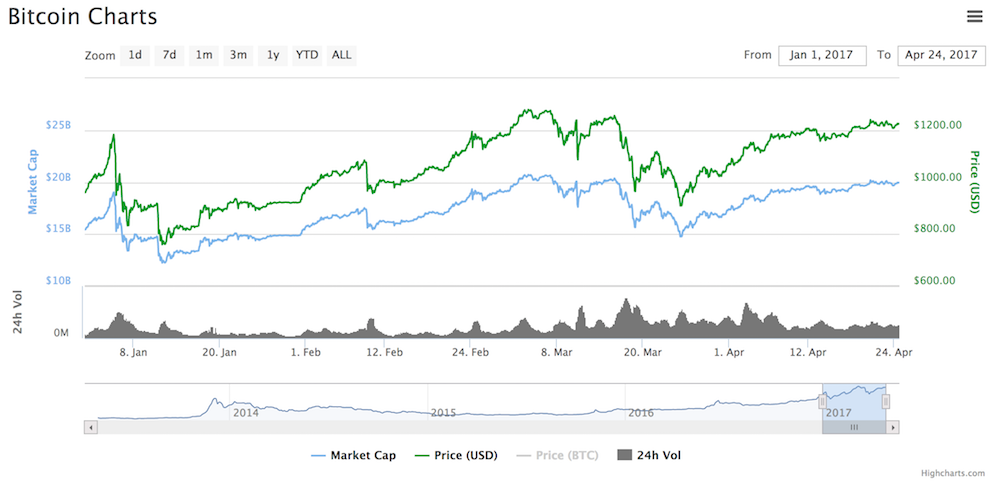 Bitcoin Precio Avanza