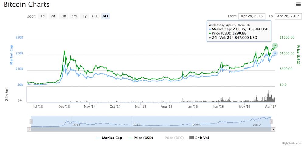 Bitcoin Precio Maximo Abril 2017