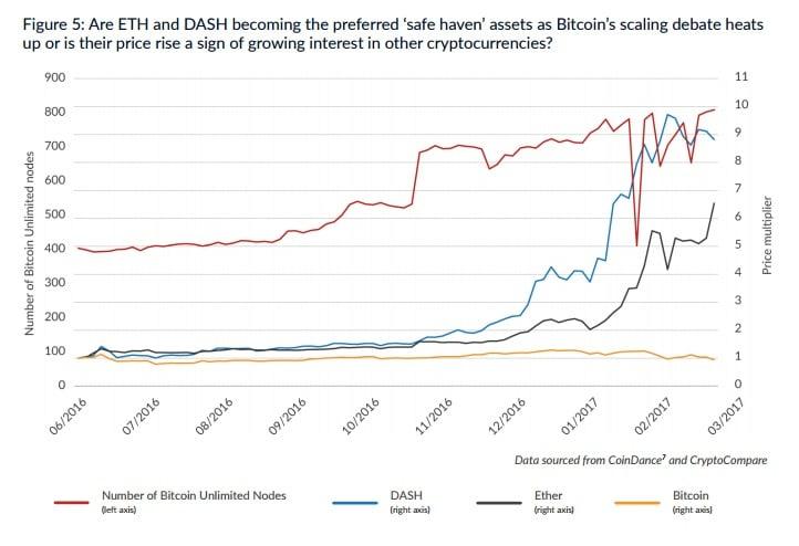 Ether-Dash Bitcoin Altcoin Graphic