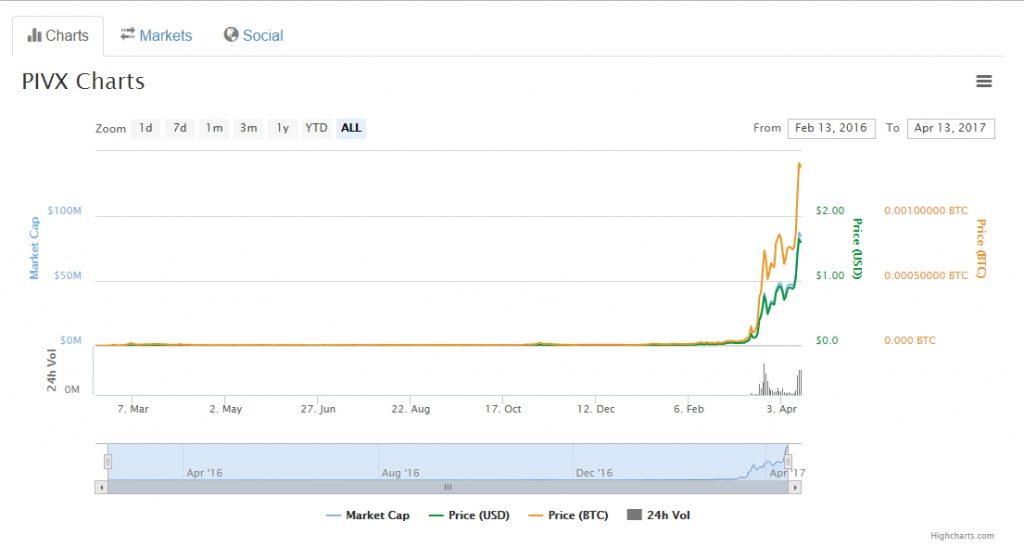 Gráfico PIVX Coinmarket