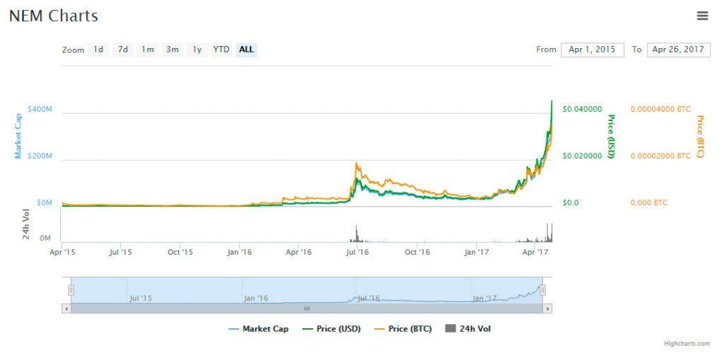 criptomonedas-XEM-NEM-prices