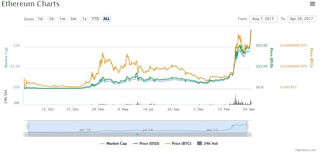 april-charts-criptocoins-ETH