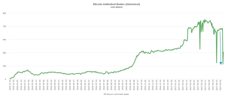 Última caída de los nodos de Unlimited reflejada en CoinDance