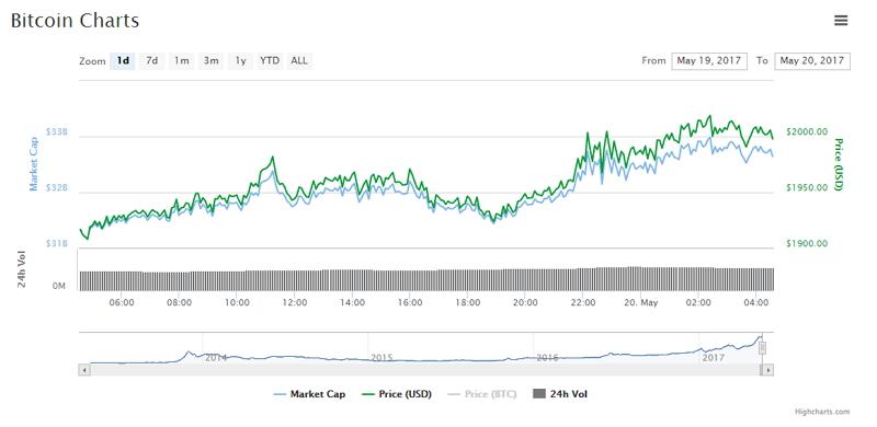 Gráfica de los movimientos de bitcoin durante las últimas 24 horas en CoinMarketCap