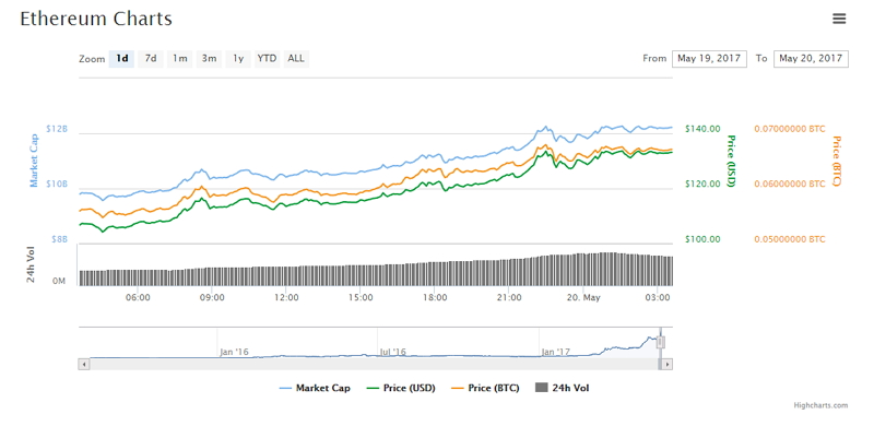 Gráfica de los movimientos del ether durante las últimas 24 horas en CoinMarketCap