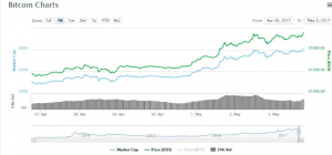bitcoin-record-dolares-valor