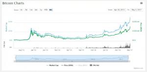 bitcoin-mercado-barrera-aumento
