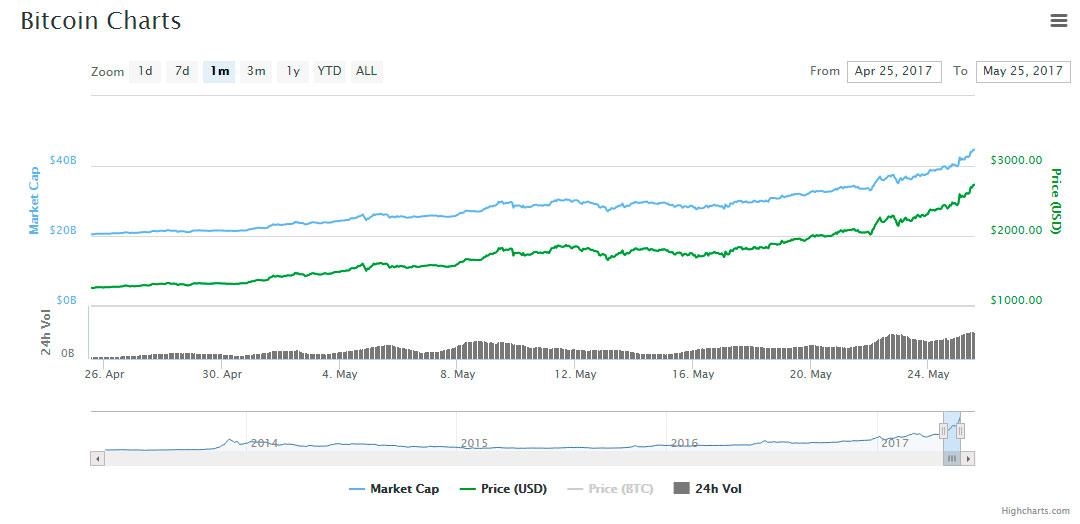 one-month-btc-chart