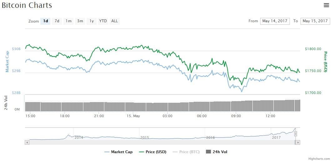malware-BTC-wannacry-price