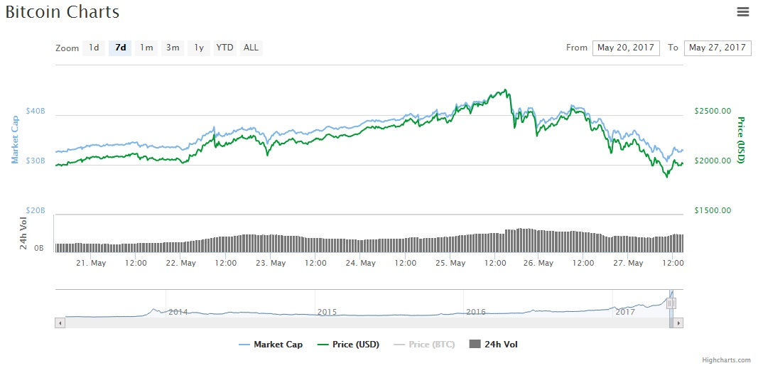 chart-btc-coinmarketcap-price