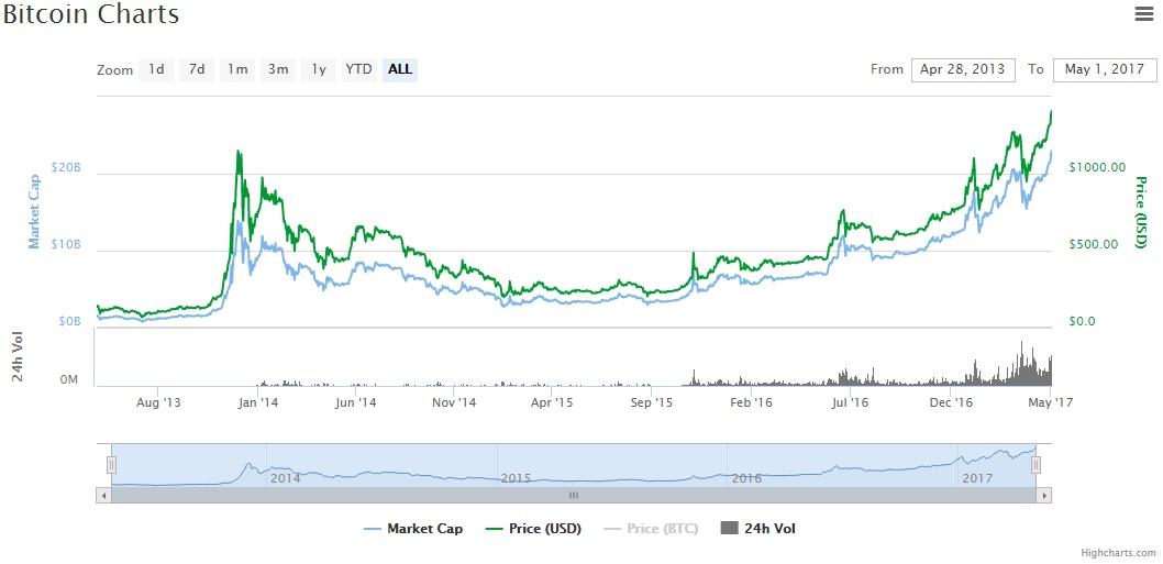 alza-bitcoin-market-cap