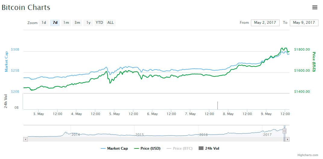 bitcoin-chart-high-2000