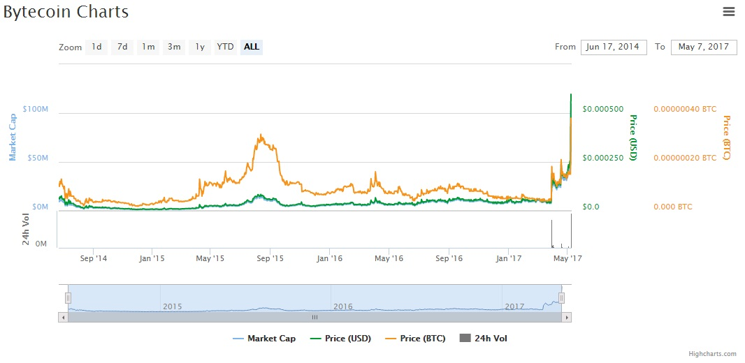 altcoins-capitalization-demand-rally