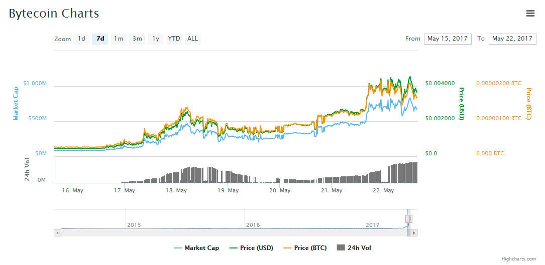 altcoins-bcn-cryptos-money
