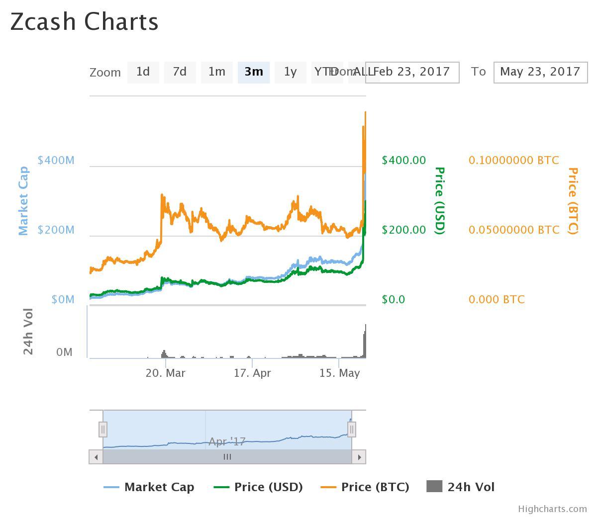 Movimientos del precio de Zcash en los últimos 3 meses. Fuente: CoinMarketCap