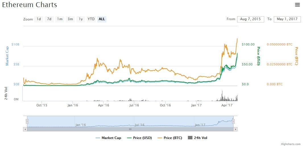 Ethereum-alphabay-price-high