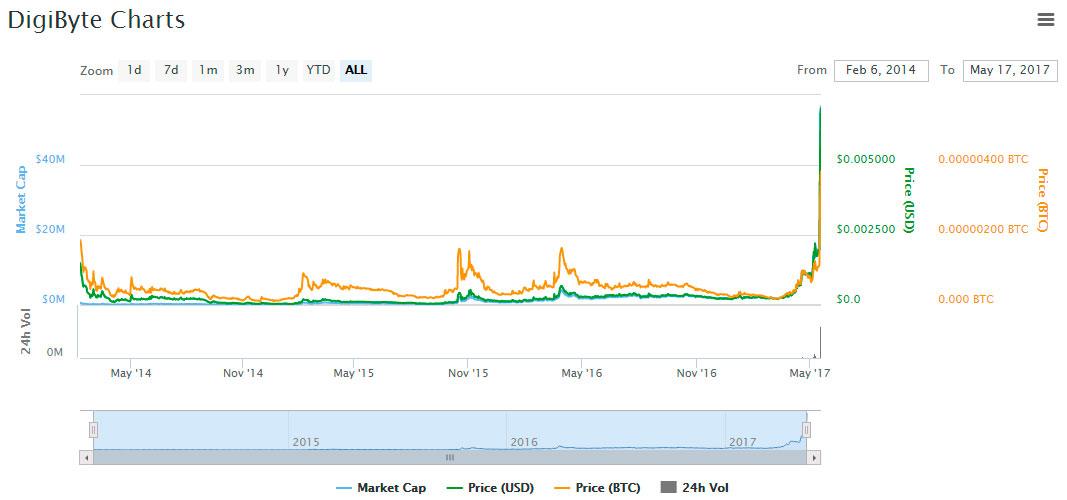 DGB-price-graph-market