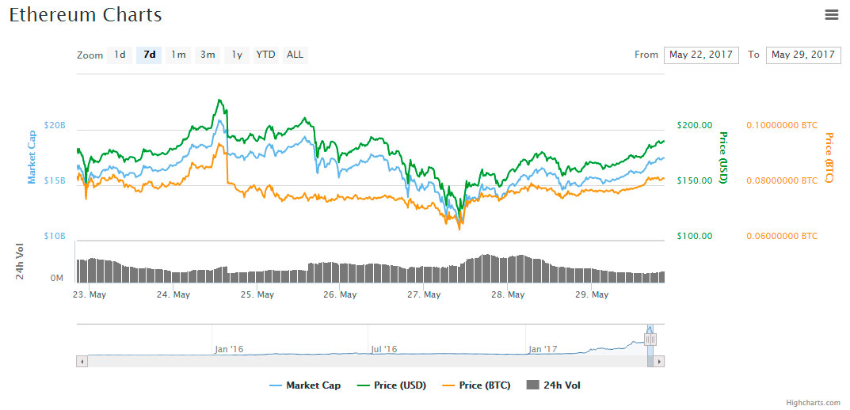 ETH-price-seven-days