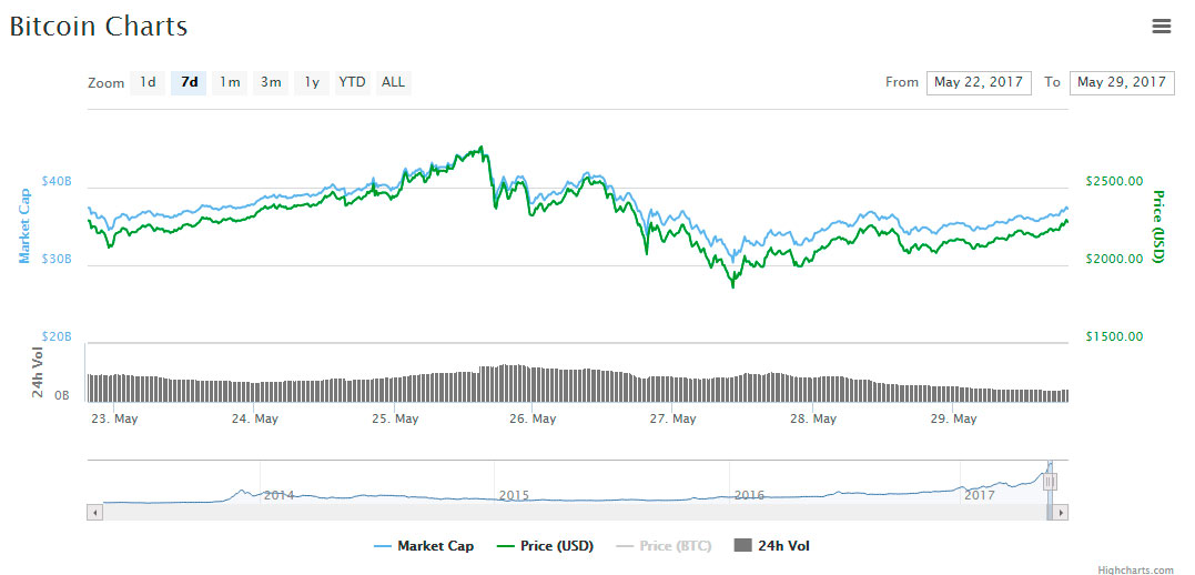 recovery-btc-price-chart